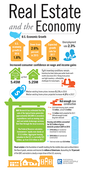 2017-real-estate-and-the-economy-300w.jpg